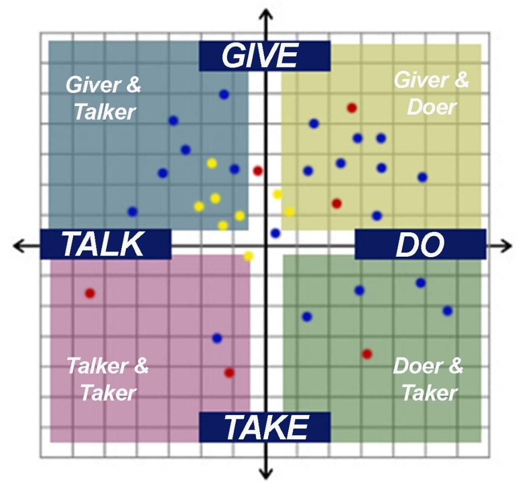 Lasallian Reflection – February 2020 – GIVER-TAKER & TALKER-DOER